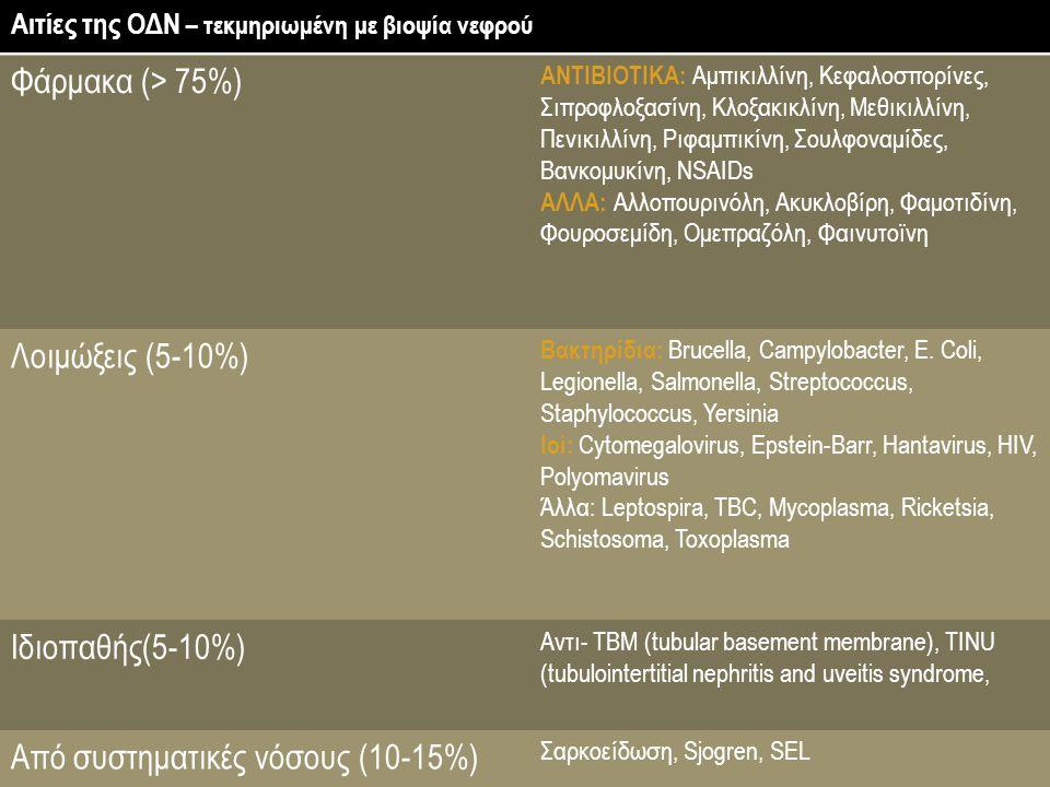 Από συστηματικές νόσους (10-15%)