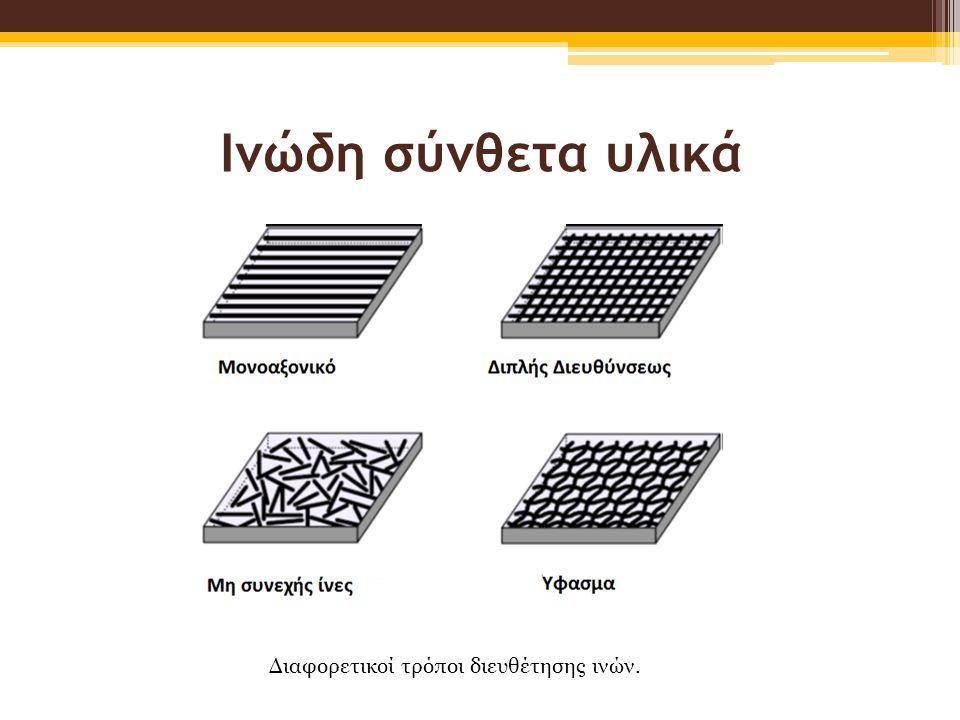Ινώδη σύνθετα υλικά Διαφορετικοί τρόποι διευθέτησης ινών.