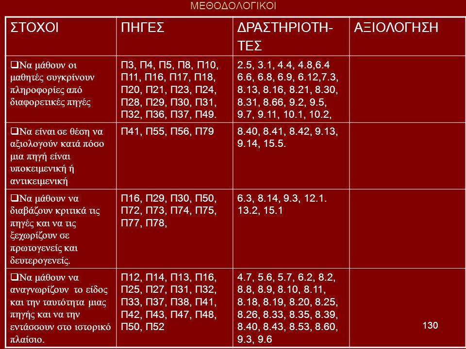 ΣΤΟΧΟΙ ΠΗΓΕΣ ΔΡΑΣΤΗΡΙΟΤΗ- ΤΕΣ ΑΞΙΟΛΟΓΗΣΗ