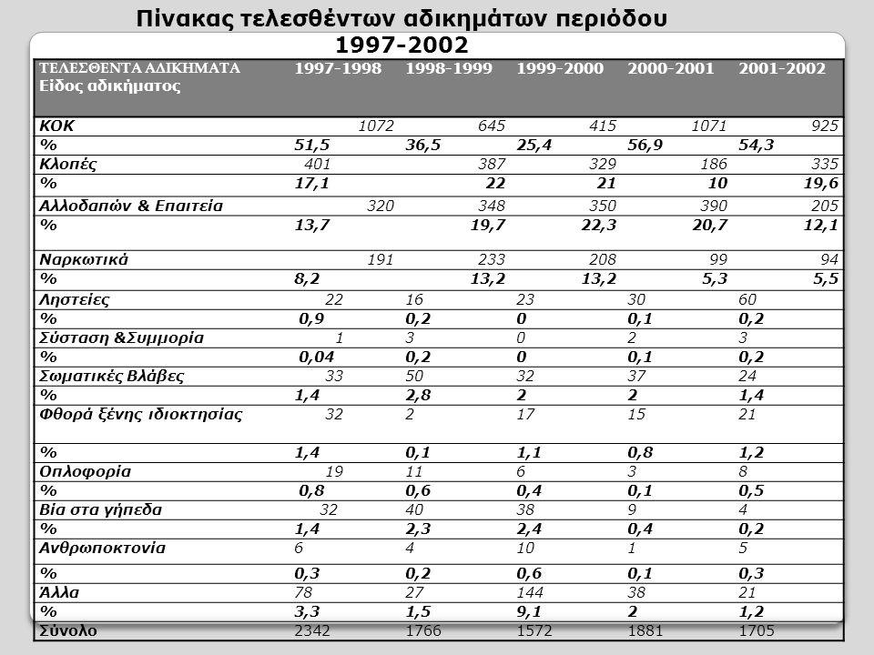 Πίνακας τελεσθέντων αδικημάτων περιόδου 1997-2002
