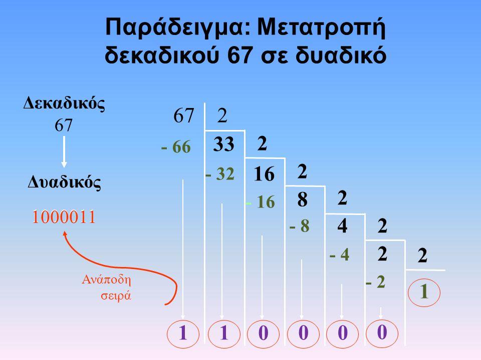 Παράδειγμα: Μετατροπή δεκαδικού 67 σε δυαδικό