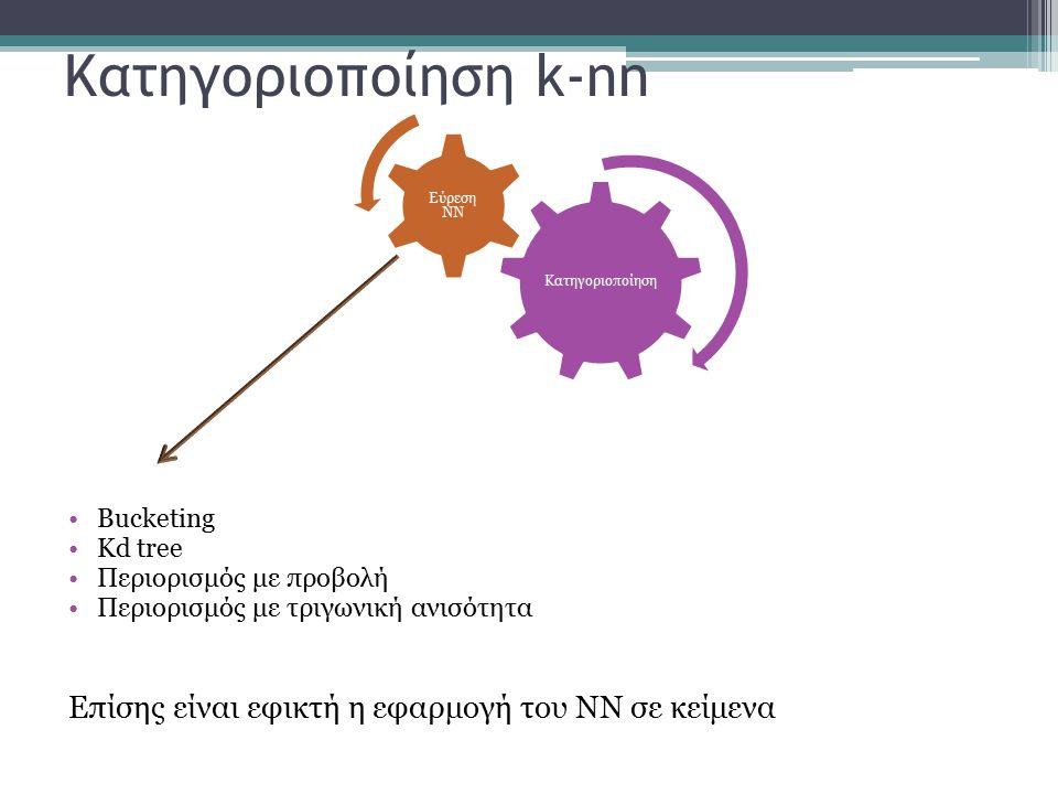 Κατηγοριοποίηση k-nn Επίσης είναι εφικτή η εφαρμογή του ΝΝ σε κείμενα