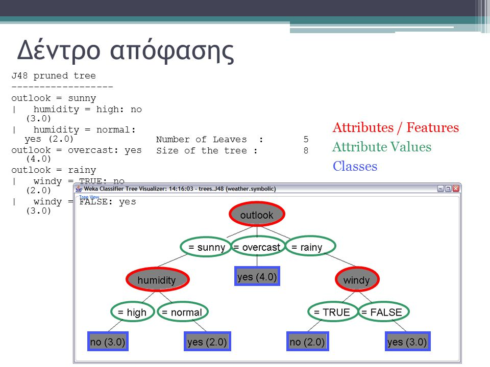 Δέντρο απόφασης Attributes / Features Attribute Values Classes