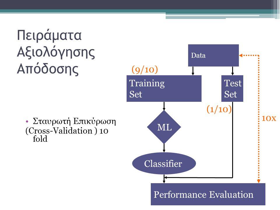 Πειράματα Αξιολόγησης Απόδοσης