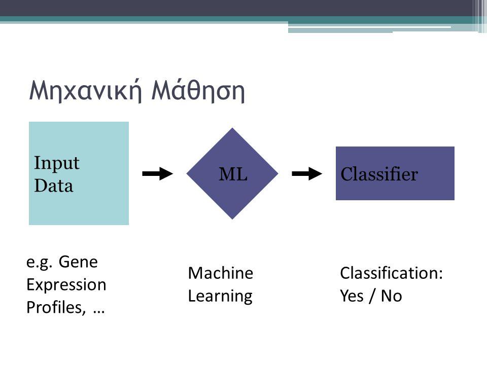 Μηχανική Μάθηση Input Data Classifier ML