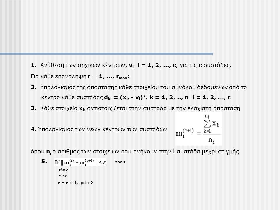 Για κάθε επανάληψη r = 1, ..., rmax: