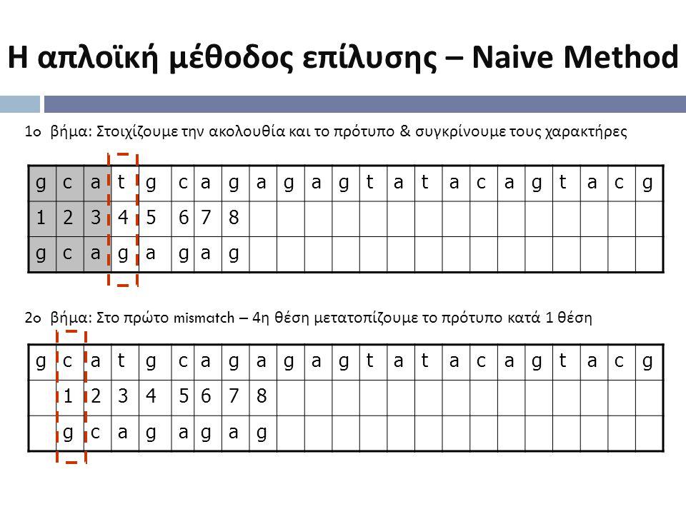 Η απλοϊκή μέθοδος επίλυσης – Naive Method