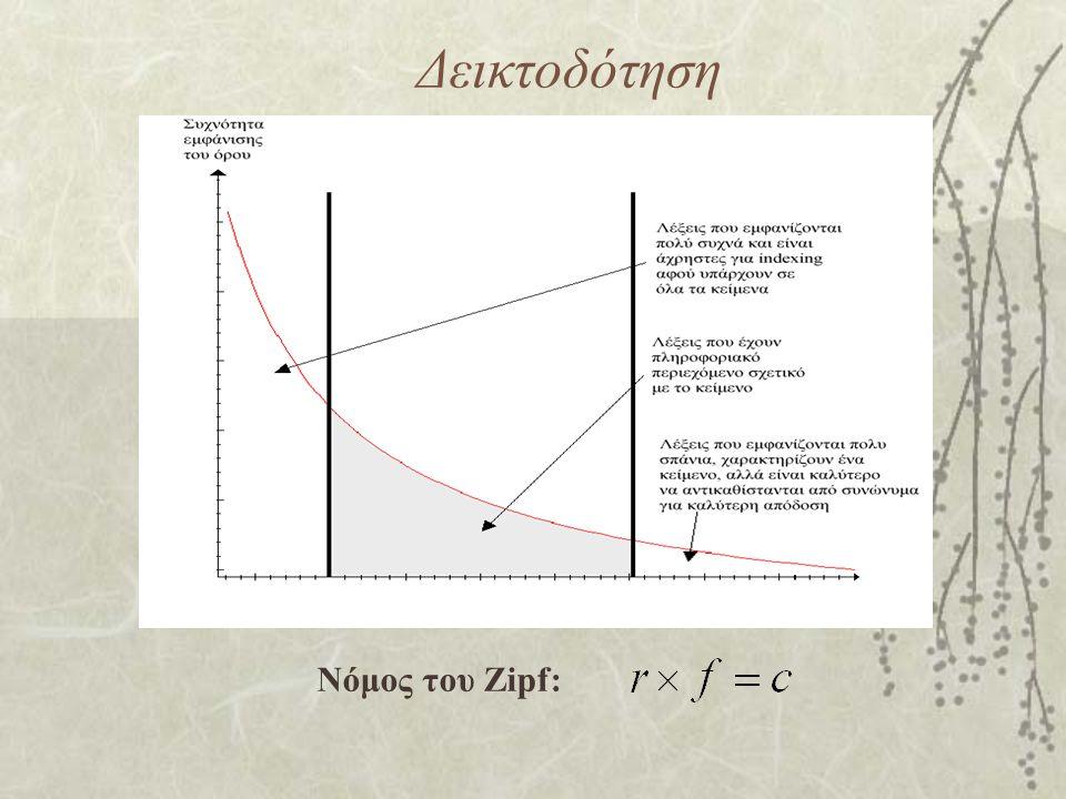Δεικτοδότηση Νόμος του Zipf: