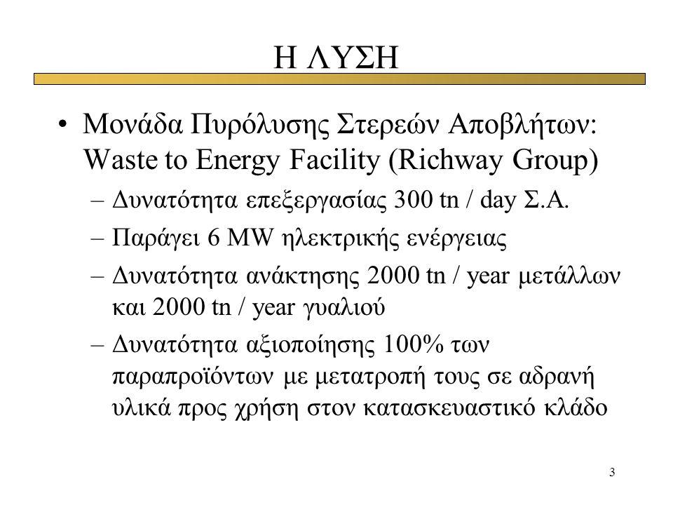 Η ΛΥΣΗ Μονάδα Πυρόλυσης Στερεών Αποβλήτων: Waste to Energy Facility (Richway Group) Δυνατότητα επεξεργασίας 300 tn / day Σ.Α.
