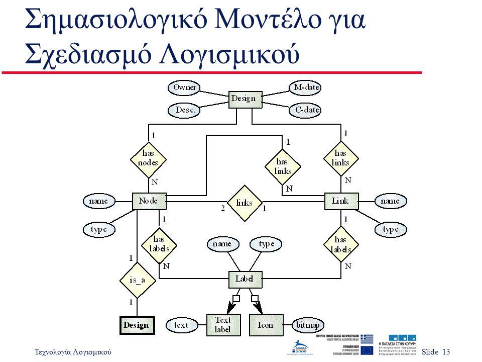 Σημασιολογικό Μοντέλο για Σχεδιασμό Λογισμικού