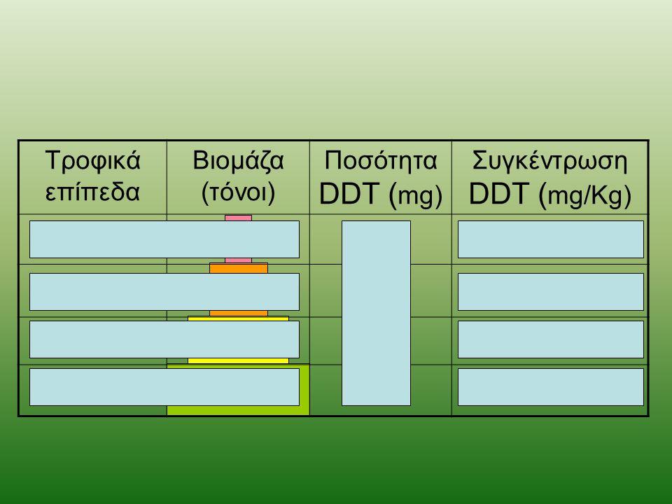 Συγκέντρωση DDT (mg/Kg)