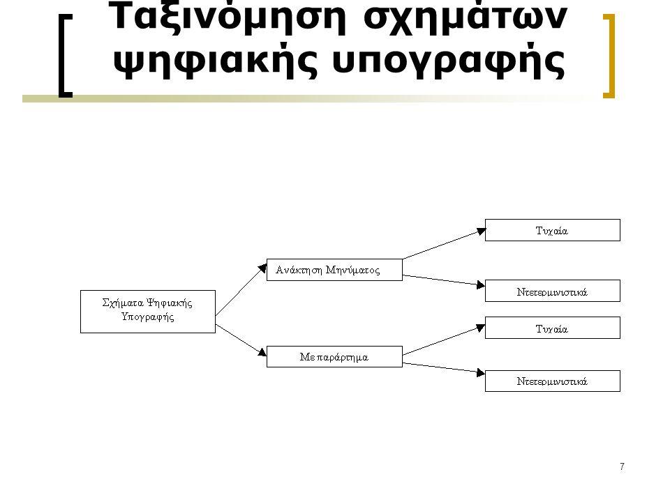 Ταξινόμηση σχημάτων ψηφιακής υπογραφής