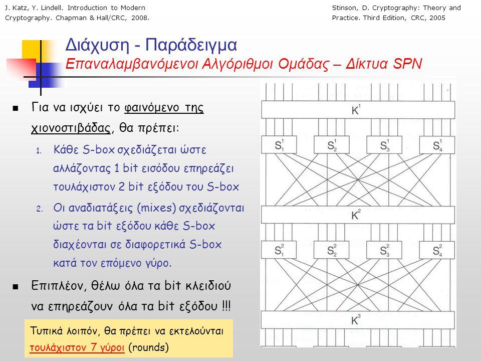 Διάχυση - Παράδειγμα Επαναλαμβανόμενοι Αλγόριθμοι Ομάδας – Δίκτυα SPN