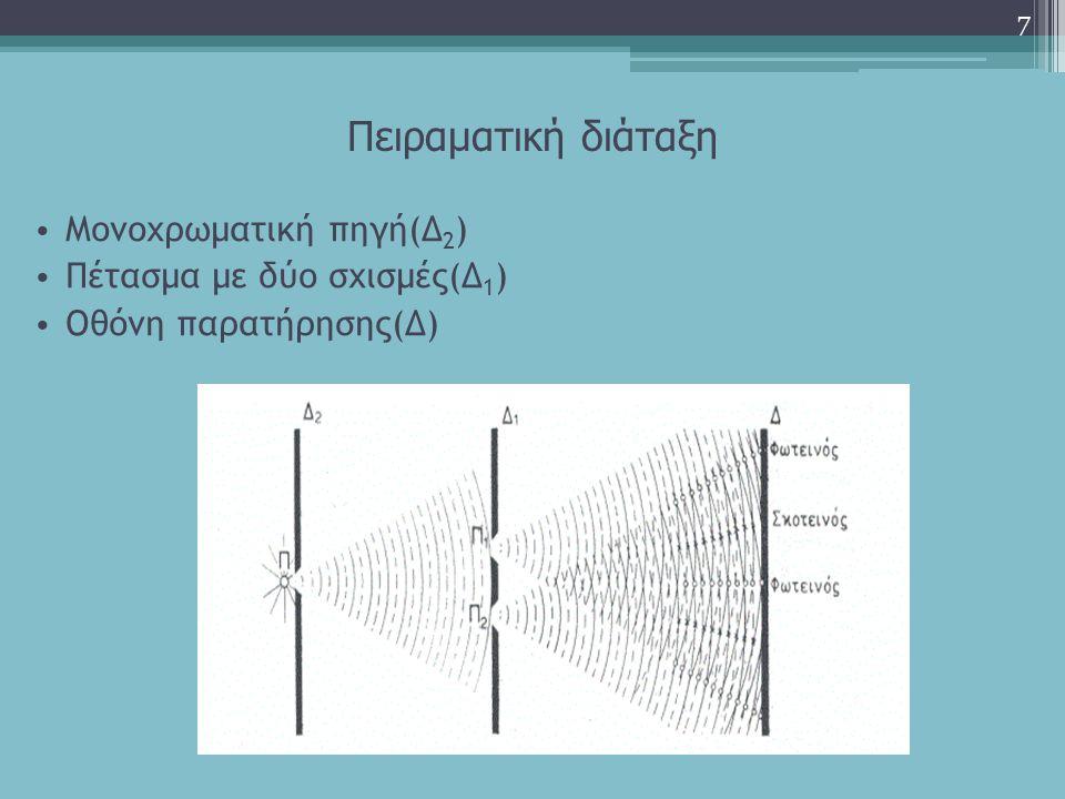 Πειραματική διάταξη Μονοχρωματική πηγή(Δ2) Πέτασμα με δύο σχισμές(Δ1)