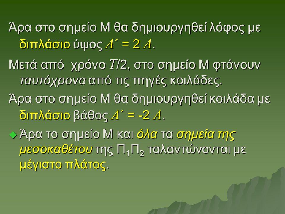 Άρα στο σημείο Μ θα δημιουργηθεί λόφος με διπλάσιο ύψος Α΄ = 2 Α.