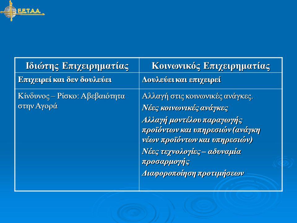 Κοινωνικός Επιχειρηματίας