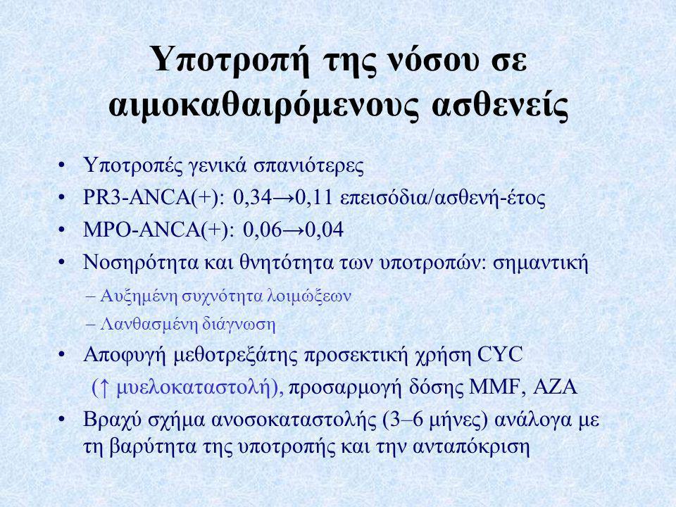 Υποτροπή της νόσου σε αιμοκαθαιρόμενους ασθενείς