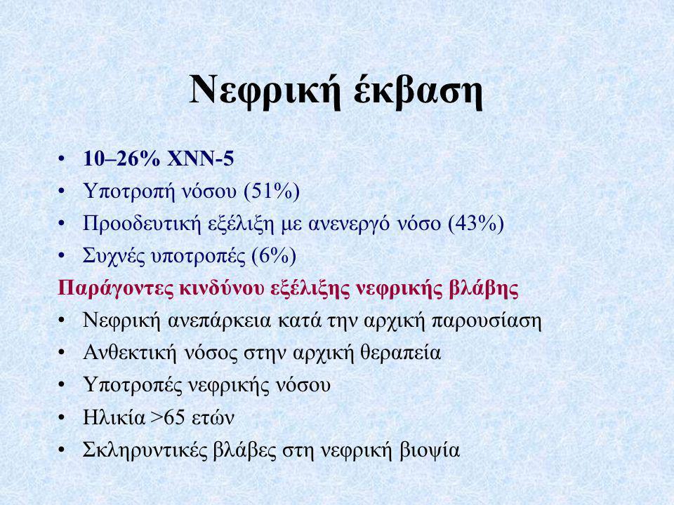 Νεφρική έκβαση 10–26% ΧΝΝ-5 Υποτροπή νόσου (51%)