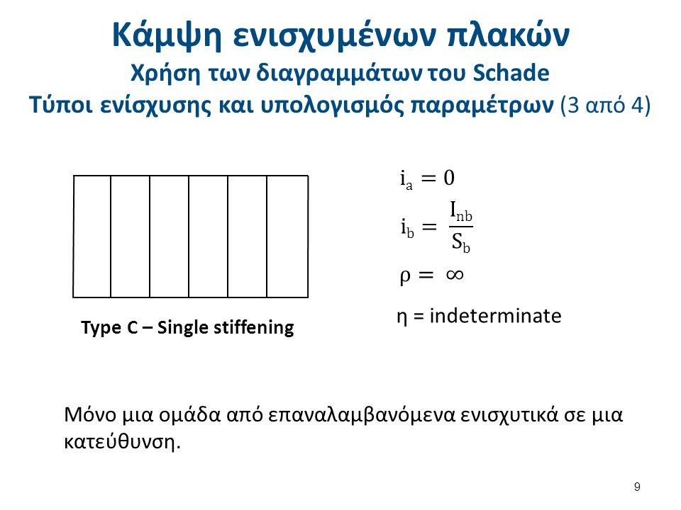 Κάμψη ενισχυμένων πλακών Χρήση των διαγραμμάτων του Schade Τύποι ενίσχυσης και υπολογισμός παραμέτρων (4 από 4)