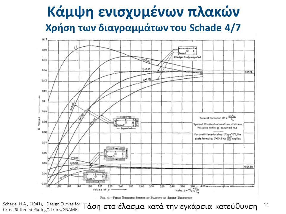 Κάμψη ενισχυμένων πλακών Χρήση των διαγραμμάτων του Schade 5/7