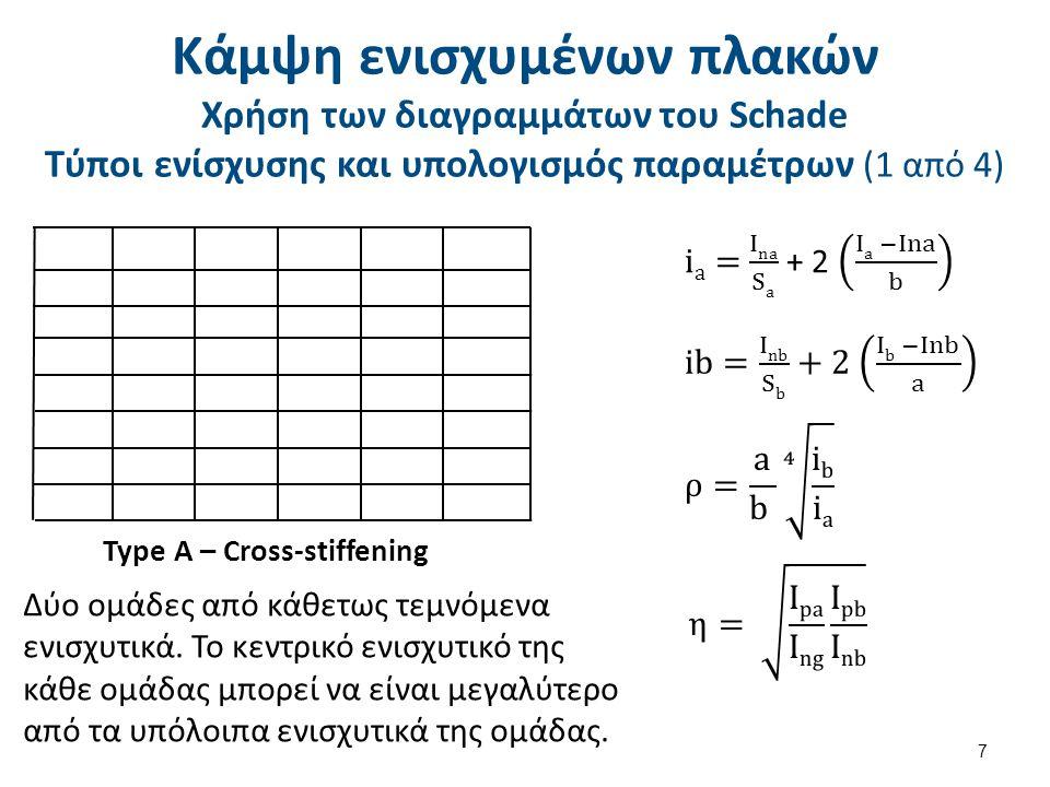 Κάμψη ενισχυμένων πλακών Χρήση των διαγραμμάτων του Schade Τύποι ενίσχυσης και υπολογισμός παραμέτρων (2 από 4)