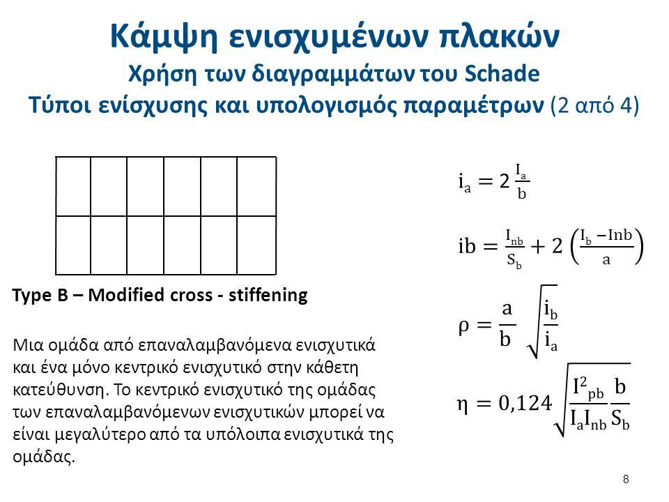 Κάμψη ενισχυμένων πλακών Χρήση των διαγραμμάτων του Schade Τύποι ενίσχυσης και υπολογισμός παραμέτρων (3 από 4)