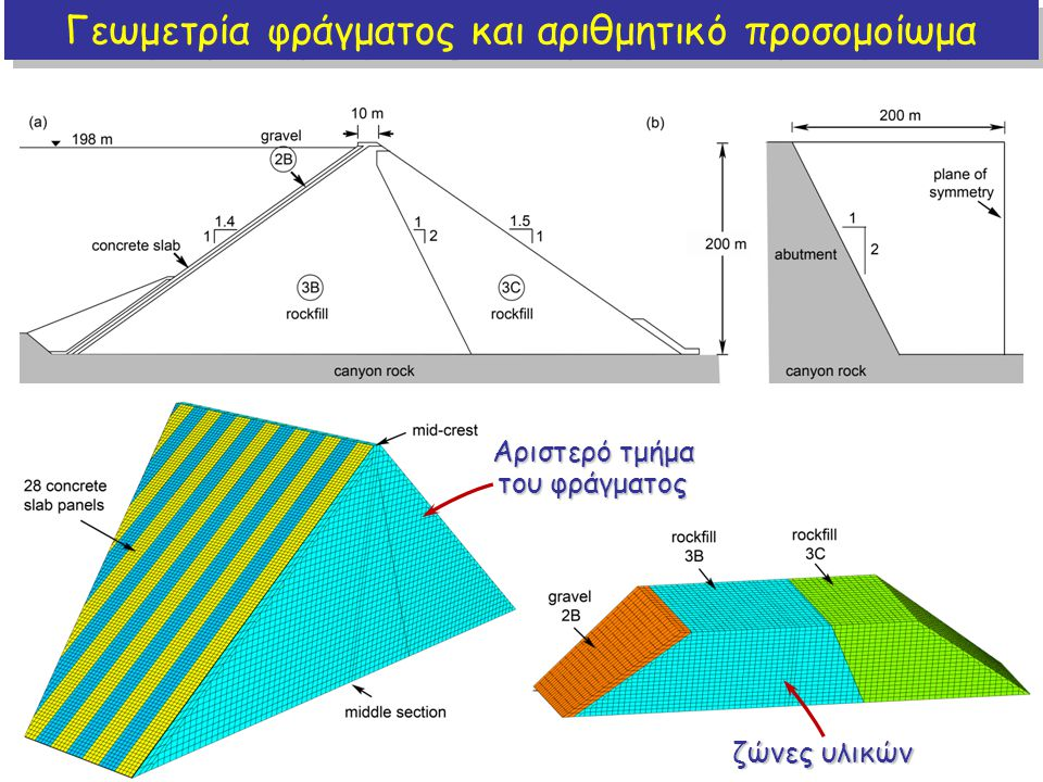 Γεωμετρία φράγματος και αριθμητικό προσομοίωμα