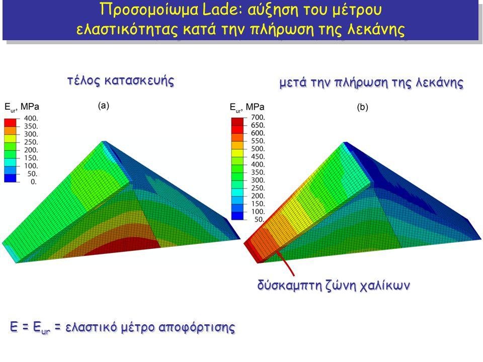 Προσομοίωμα Lade: αύξηση του μέτρου
