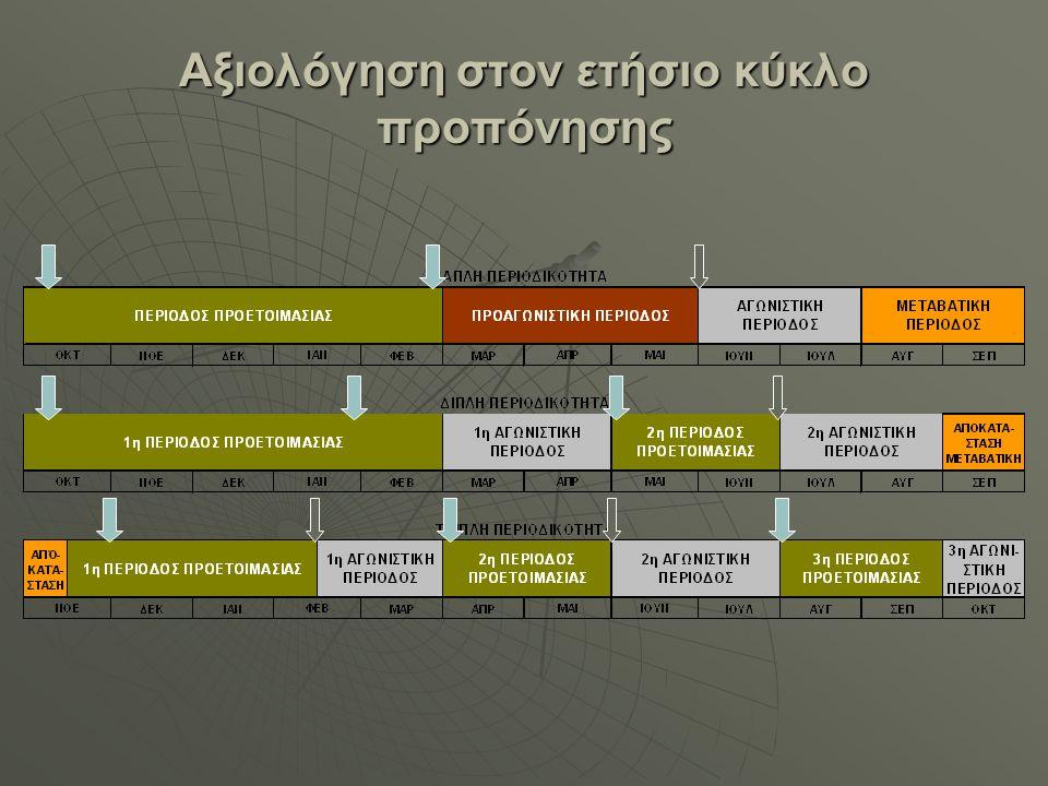 Αξιολόγηση στον ετήσιο κύκλο προπόνησης