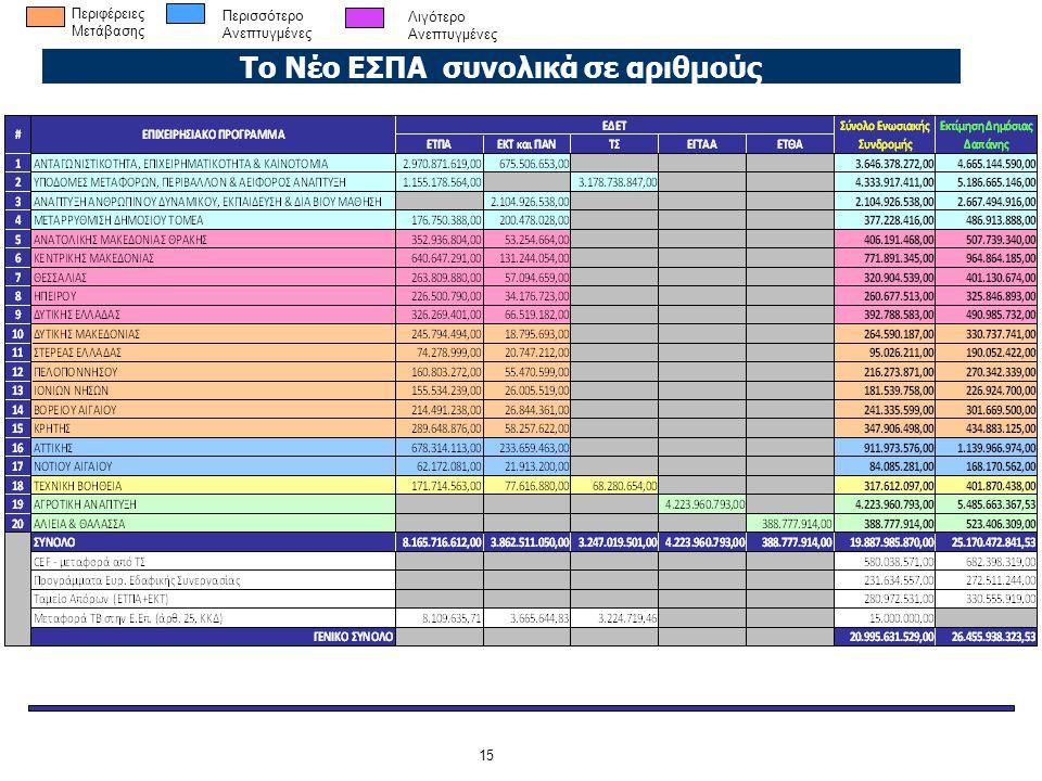 Το Νέο ΕΣΠΑ συνολικά σε αριθμούς