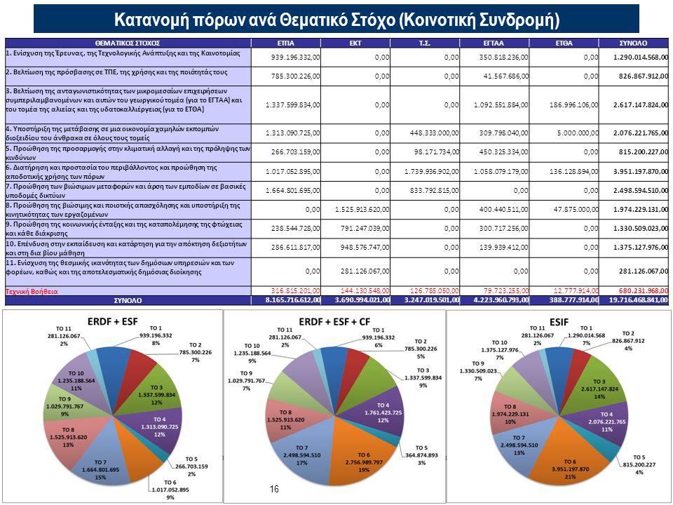 Κατανομή πόρων ανά Θεματικό Στόχο (Κοινοτική Συνδρομή)