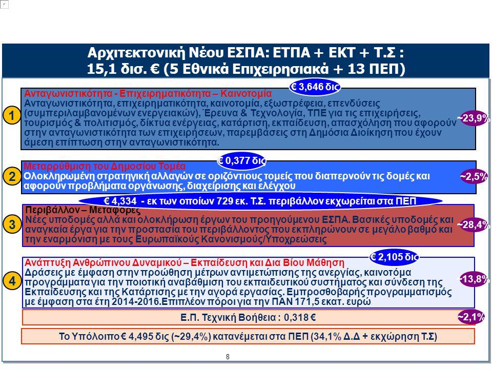 € 4,334 - εκ των οποίων 729 εκ. Τ.Σ. περιβάλλον εκχωρείται στα ΠΕΠ