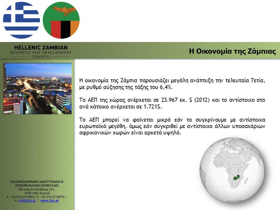 Η Οικονομία της Ζάμπιας