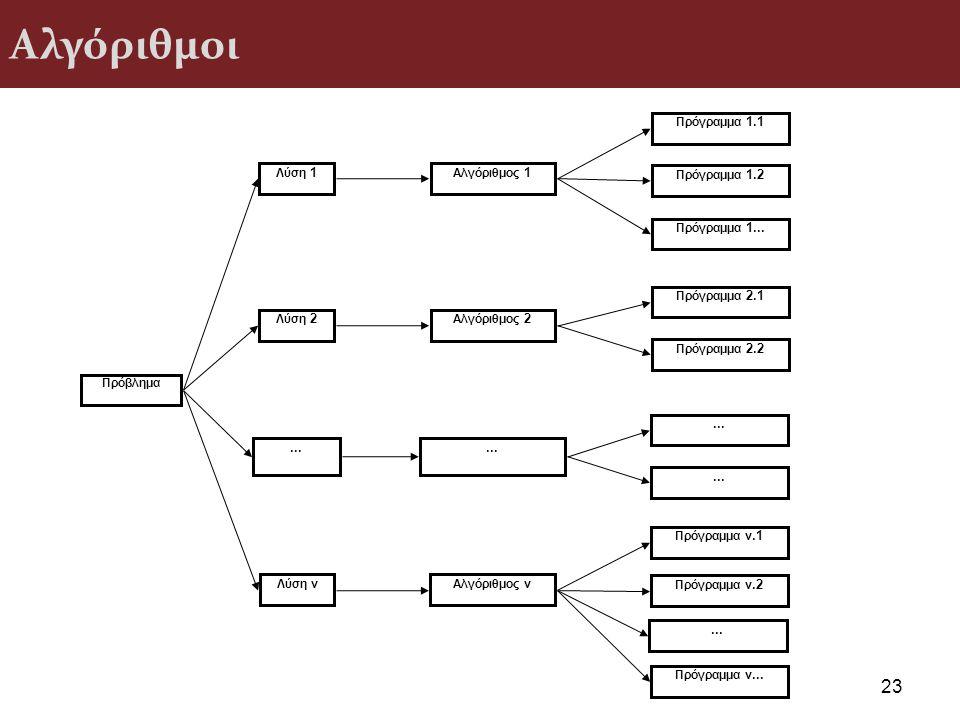 Αλγόριθμοι ... Πρόβλημα Λύση 1 Λύση 2 Λύση ν Αλγόριθμος 1 Αλγόριθμος 2