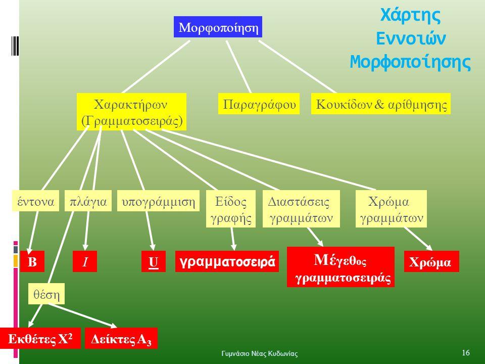 Χάρτης Εννοιών Μορφοποίησης