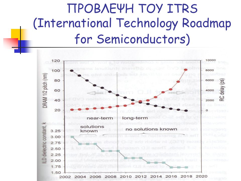 ΠΡΟΒΛΕΨΗ ΤΟΥ ITRS (International Technology Roadmap for Semiconductors)