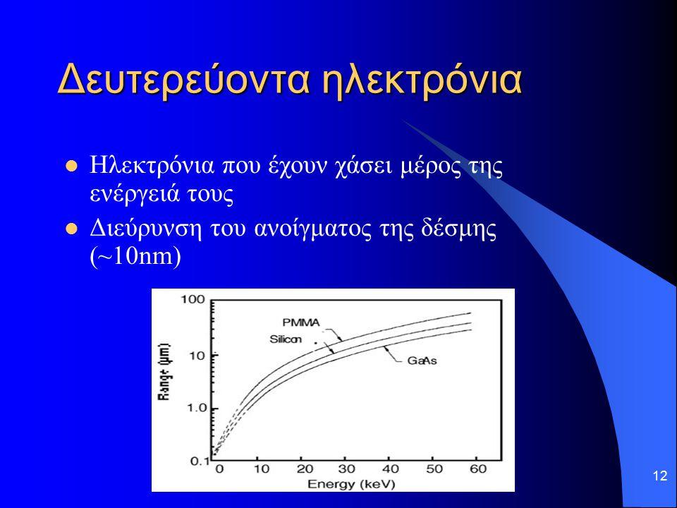 Δευτερεύοντα ηλεκτρόνια