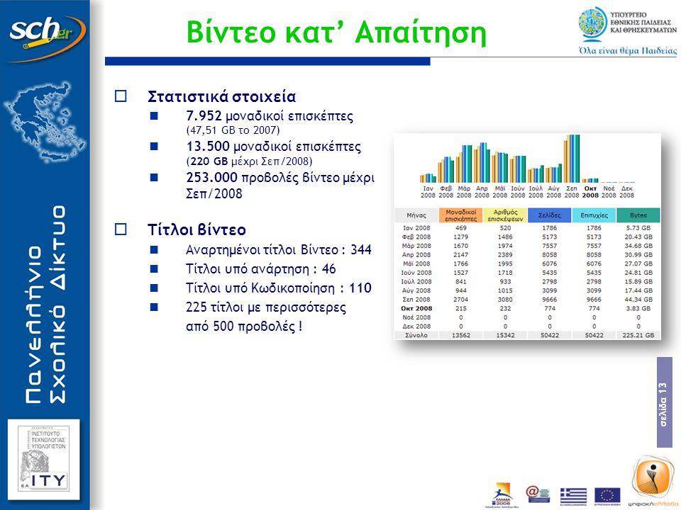 Βίντεο κατ' Απαίτηση Στατιστικά στοιχεία Τίτλοι βίντεο