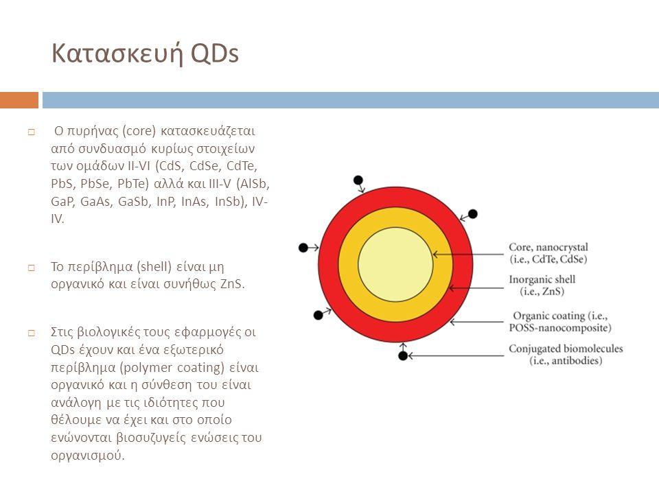 Κατασκευή QDs