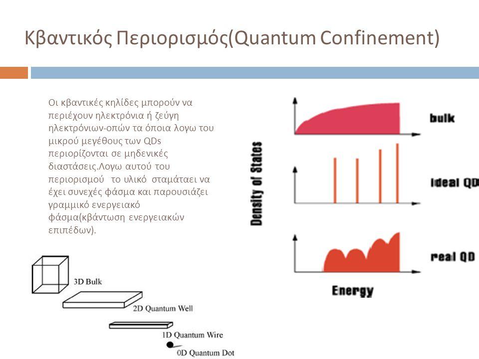 Κβαντικός Περιορισμός(Quantum Confinement)