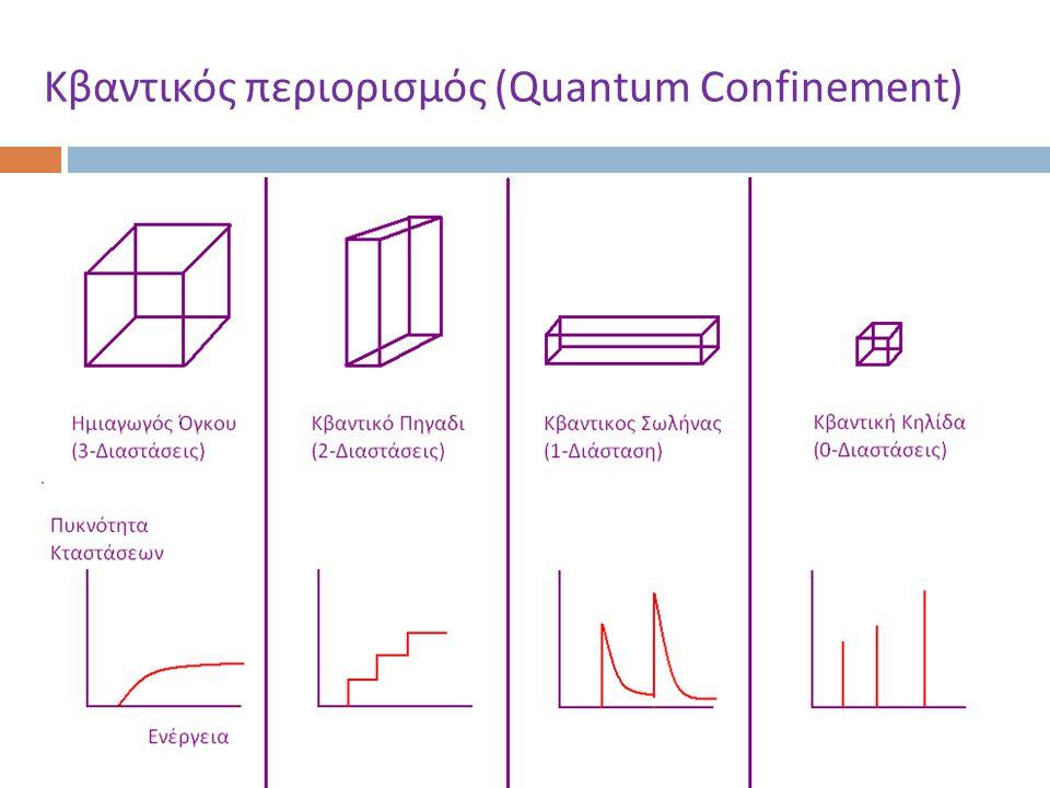 Κβαντικός περιορισμός (Quantum Confinement)
