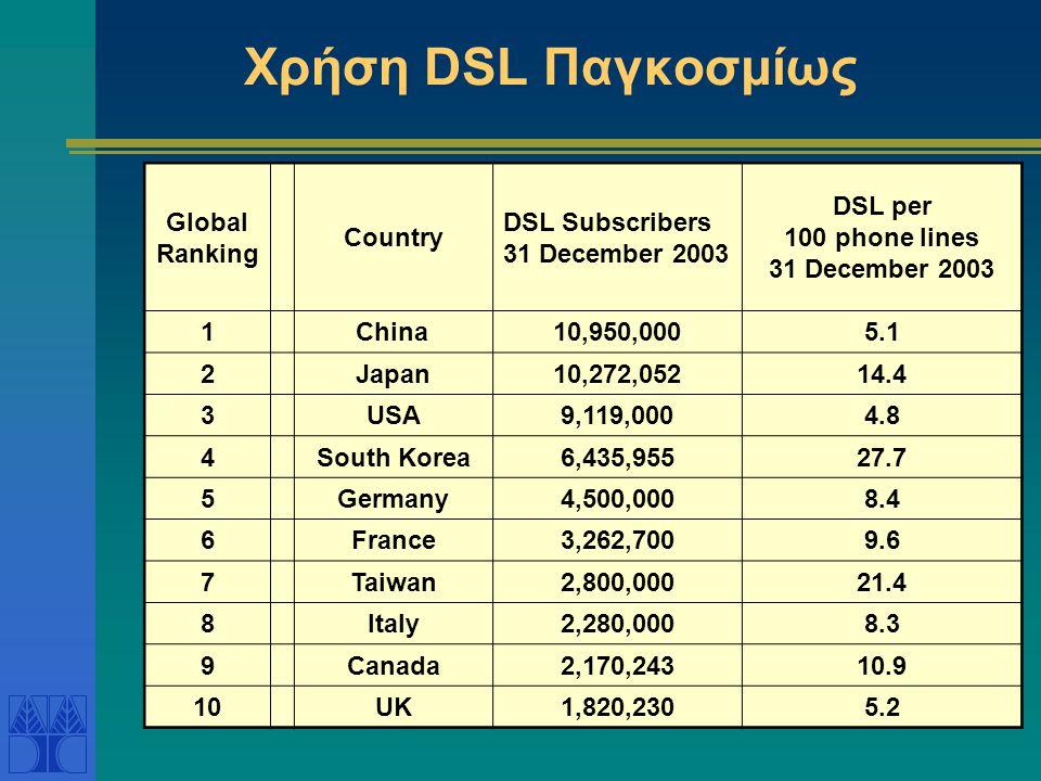 Χρήση DSL Παγκοσμίως Global Ranking Country DSL Subscribers