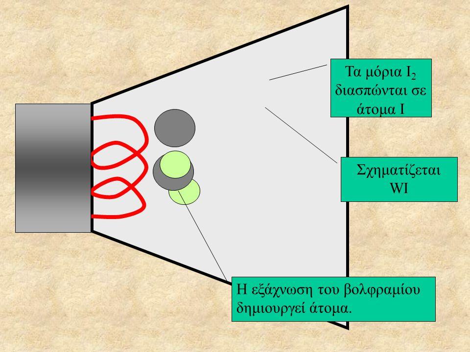 Τα μόρια Ι2 διασπώνται σε άτομα Ι