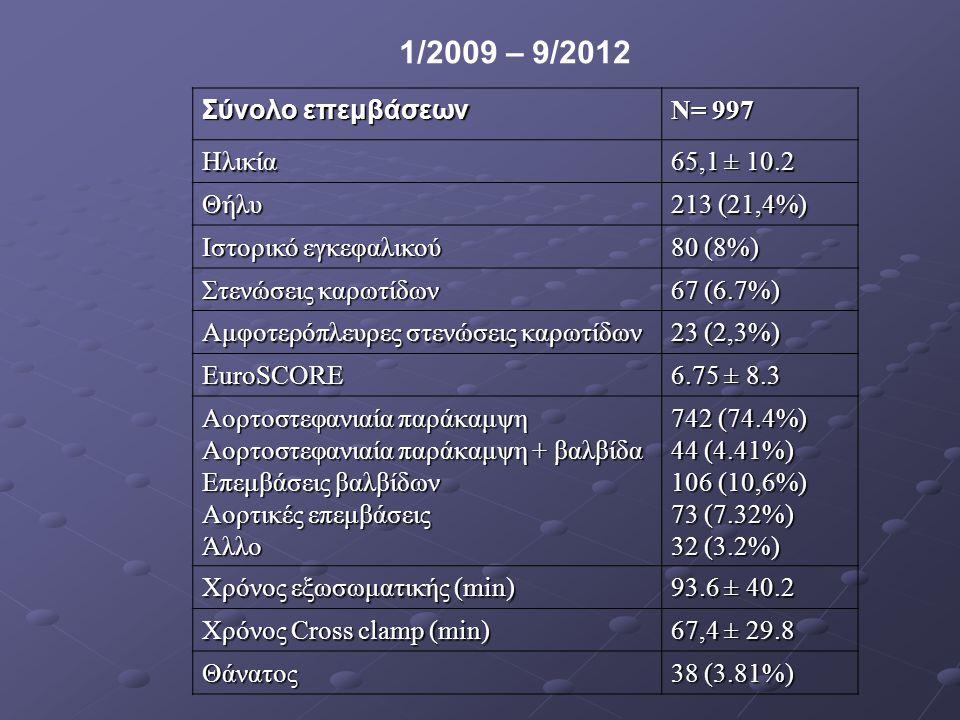 1/2009 – 9/2012 Σύνολο επεμβάσεων N= 997 Ηλικία 65,1 ± 10.2 Θήλυ