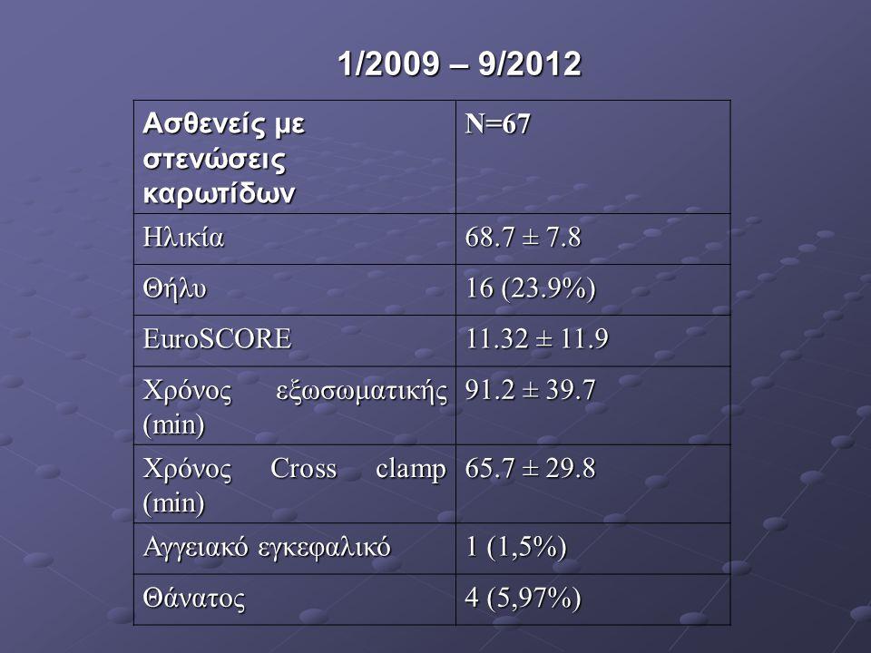 1/2009 – 9/2012 Ασθενείς με στενώσεις καρωτίδων N=67 Ηλικία 68.7 ± 7.8