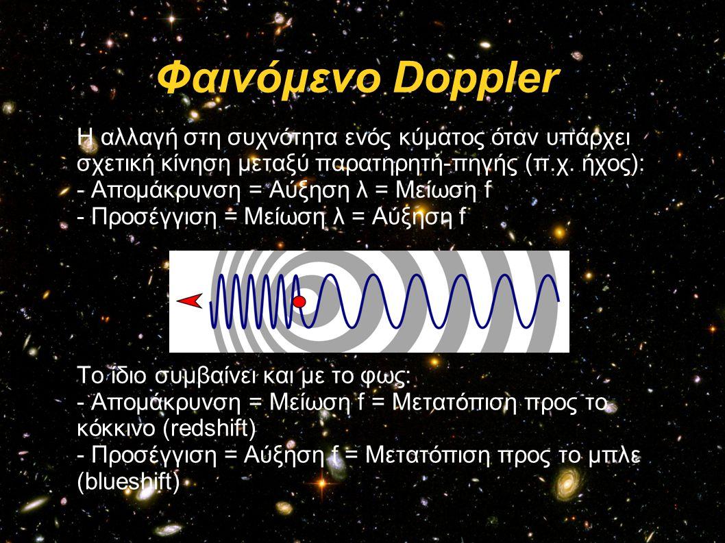 Φαινόμενο Doppler Η αλλαγή στη συχνότητα ενός κύματος όταν υπάρχει σχετική κίνηση μεταξύ παρατηρητή-πηγής (π.χ. ήχος):