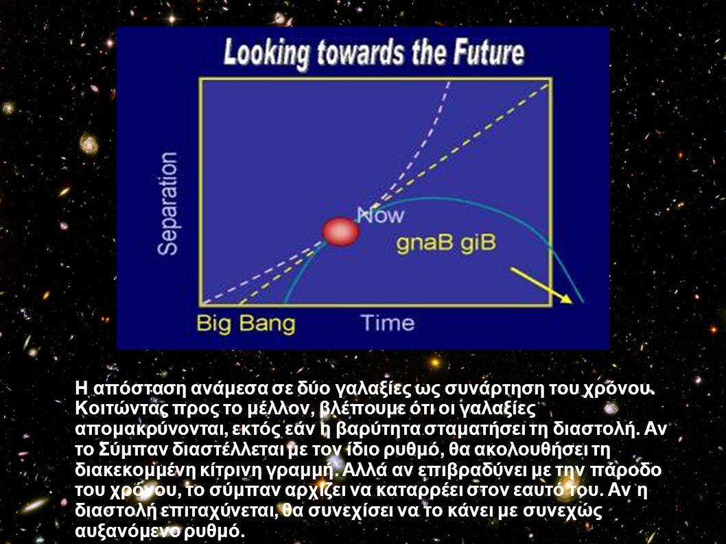 Η απόσταση ανάμεσα σε δύο γαλαξίες ως συνάρτηση του χρόνου