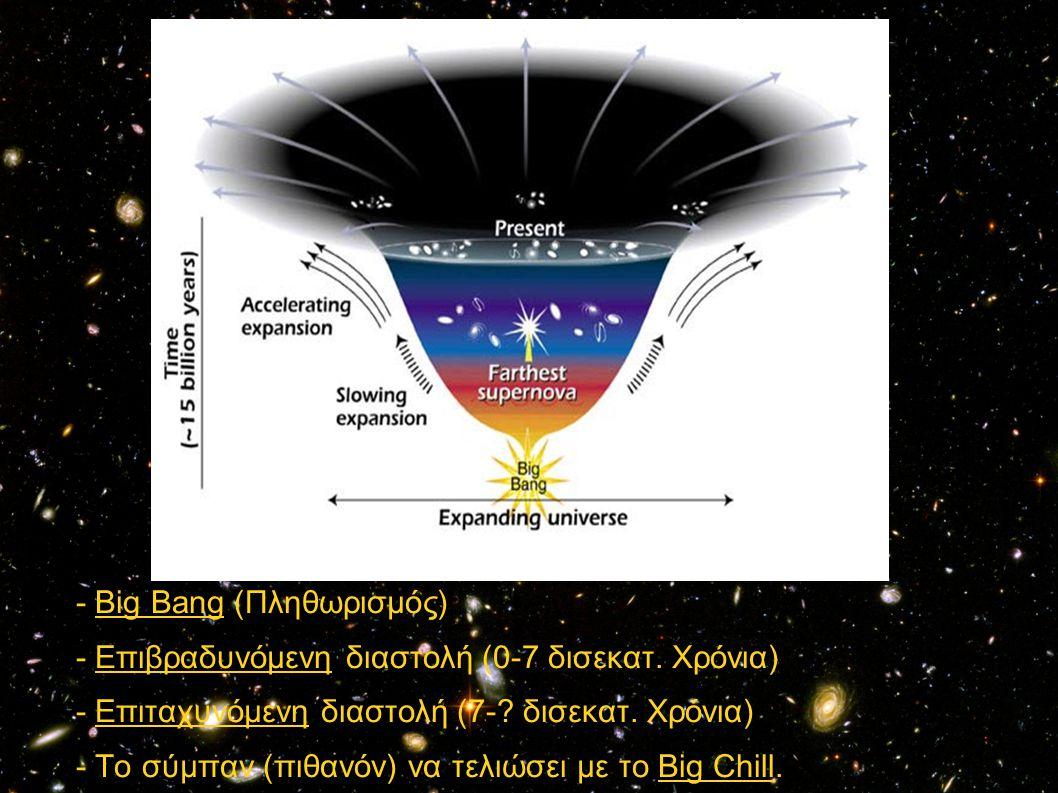 - Big Bang (Πληθωρισμός)