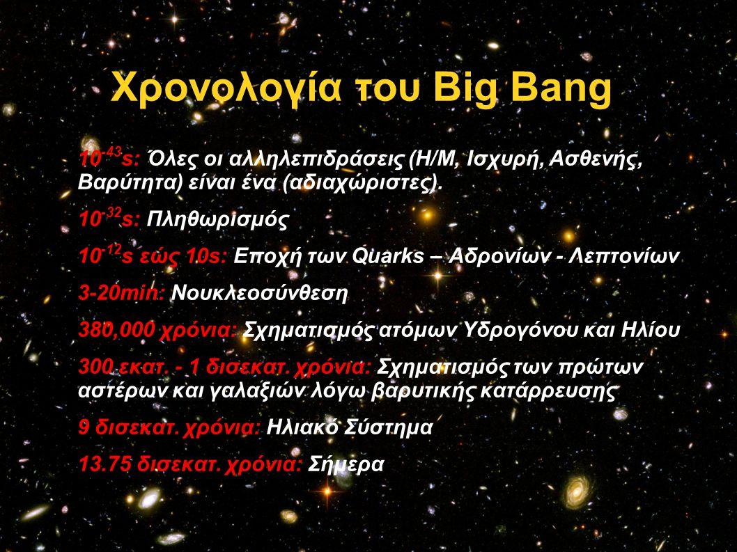 Χρονολογία του Big Bang