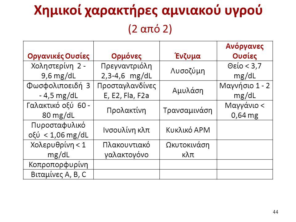 Η χολερυθρίνη στο αμνιακό υγρό